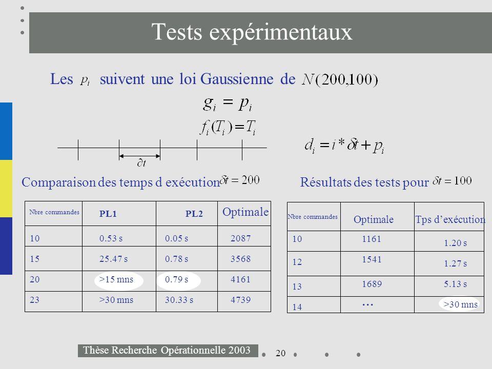 20 Thèse Recherche Opérationnelle 2003 Tests expérimentaux Les suivent une loi Gaussienne de... Comparaison des temps d exécution Nbre commandes 15 20