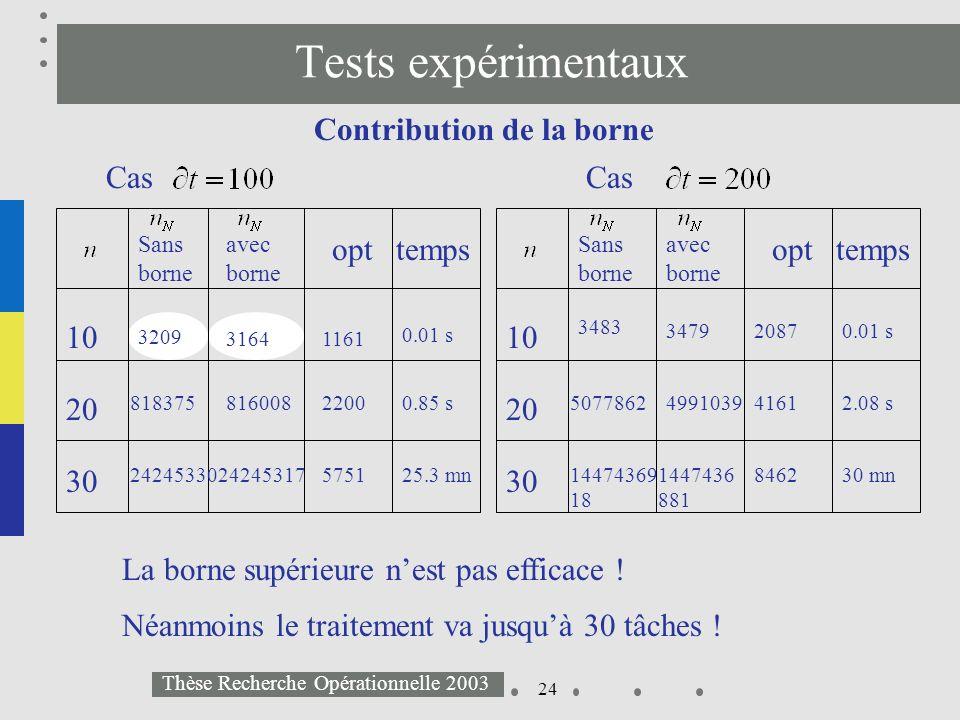 24 Thèse Recherche Opérationnelle 2003 Tests expérimentaux Contribution de la borne 3483 0.01 s20873479 50778622.08 s41614991039 30 mn84621447436 881