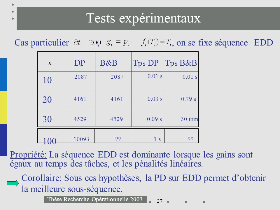 27 Thèse Recherche Opérationnelle 2003 Cas particulier,, on se fixe séquence EDD Tests expérimentaux Propriété: La séquence EDD est dominante lorsque