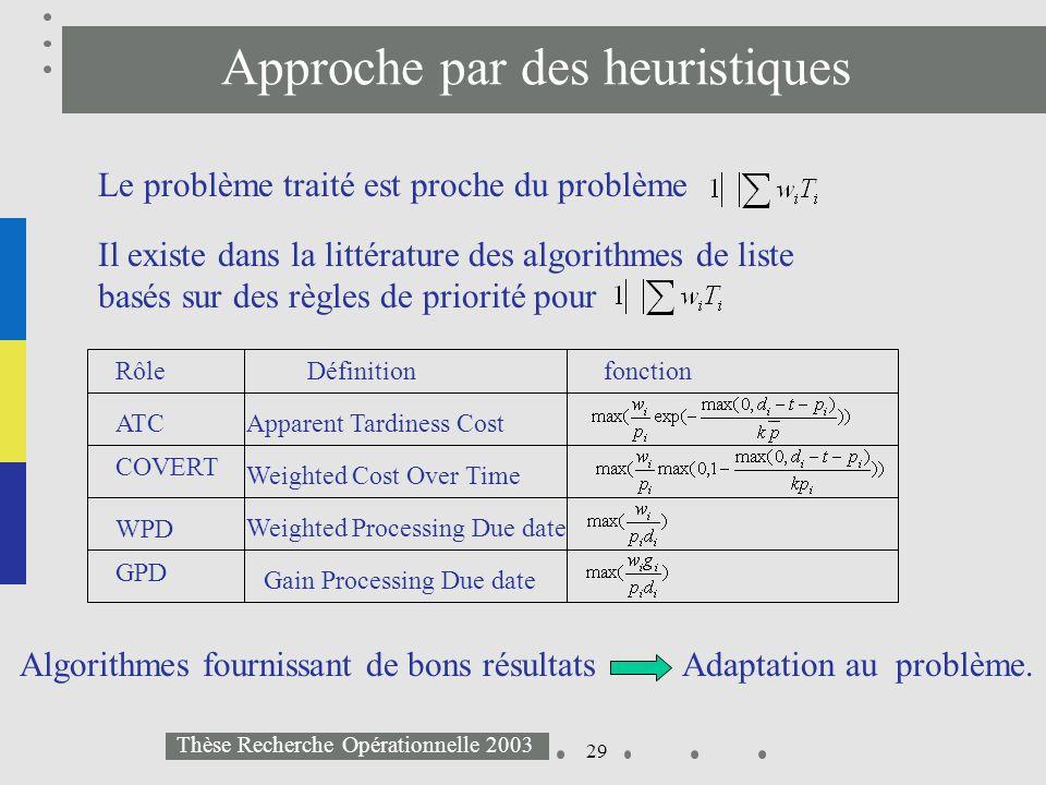 29 Thèse Recherche Opérationnelle 2003 Approche par des heuristiques Il existe dans la littérature des algorithmes de liste basés sur des règles de pr