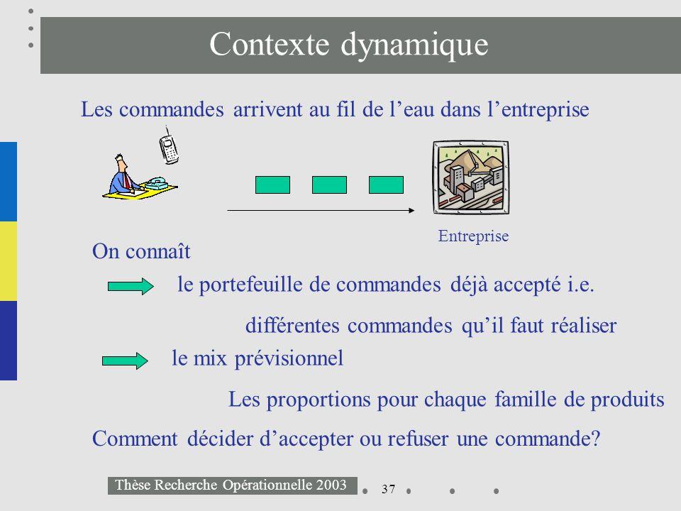 37 Thèse Recherche Opérationnelle 2003 Contexte dynamique Les commandes arrivent au fil de leau dans lentreprise On connaît le portefeuille de command