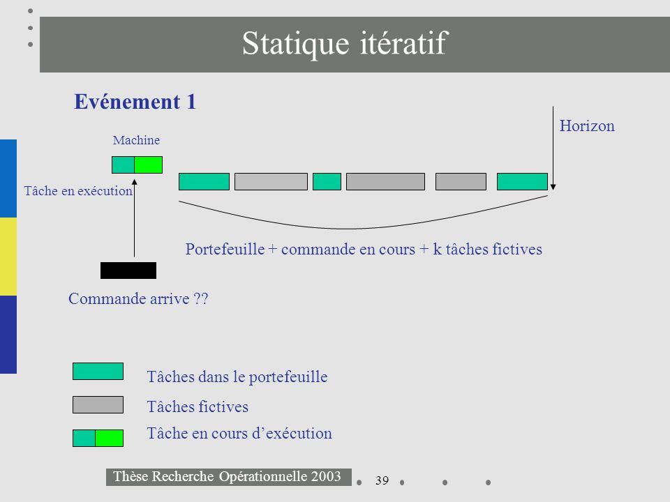 39 Thèse Recherche Opérationnelle 2003 Statique itératif Evénement 1 Commande arrive ?? Horizon Portefeuille + commande en cours + k tâches fictives M