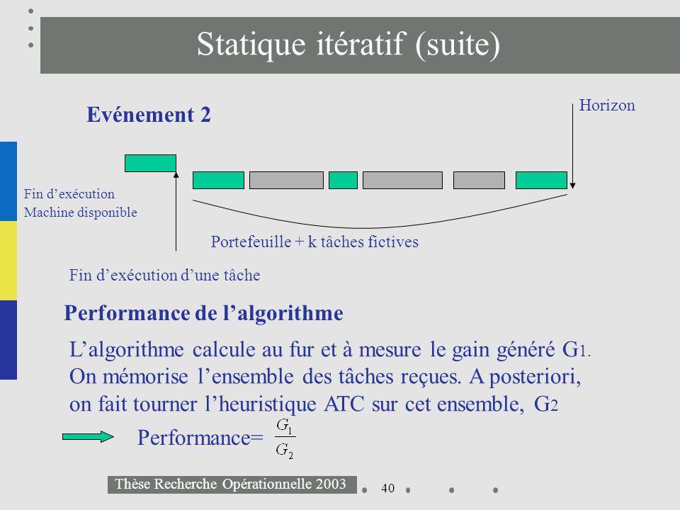 40 Thèse Recherche Opérationnelle 2003 Statique itératif (suite) Horizon Fin dexécution dune tâche Portefeuille + k tâches fictives Evénement 2 Lalgor