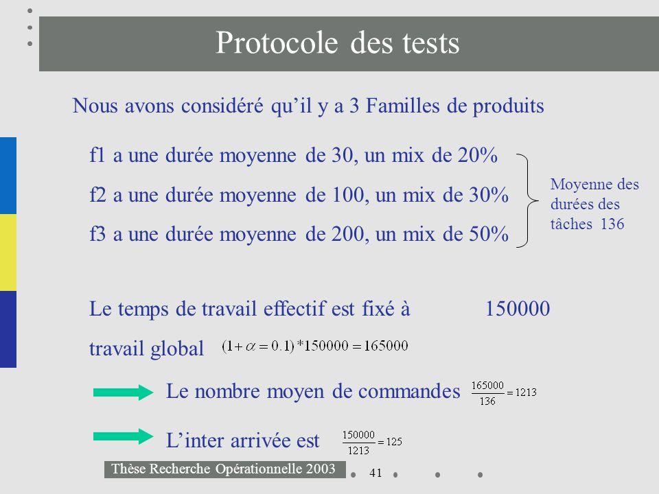 41 Thèse Recherche Opérationnelle 2003 Protocole des tests Nous avons considéré quil y a 3 Familles de produits f1 a une durée moyenne de 30, un mix d