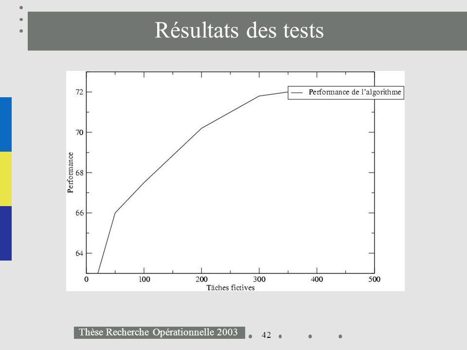 42 Thèse Recherche Opérationnelle 2003 Résultats des tests