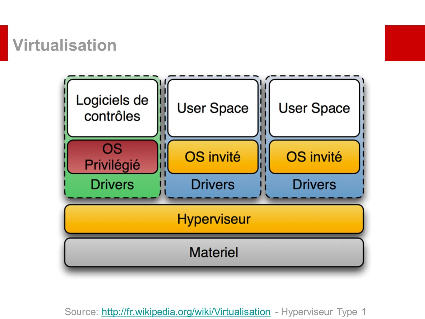 Virtualisation Source: http://fr.wikipedia.org/wiki/Virtualisation - Hyperviseur Type 1http://fr.wikipedia.org/wiki/Virtualisation
