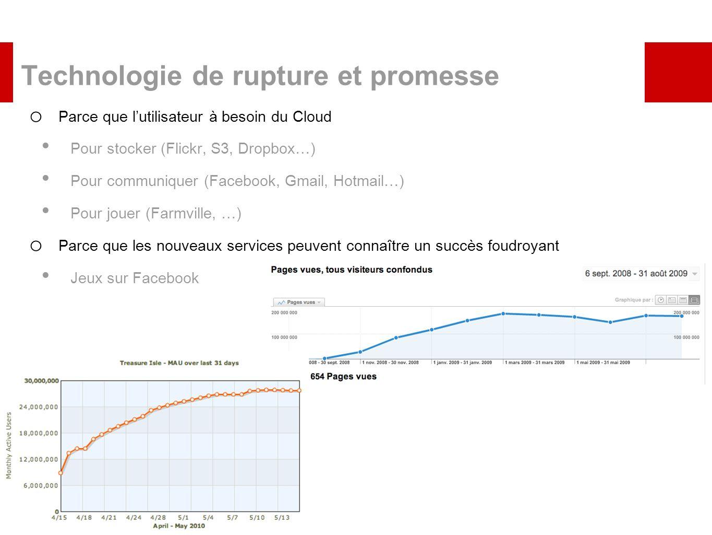 Technologie de rupture et promesse o Parce que lutilisateur à besoin du Cloud Pour stocker (Flickr, S3, Dropbox…) Pour communiquer (Facebook, Gmail, H