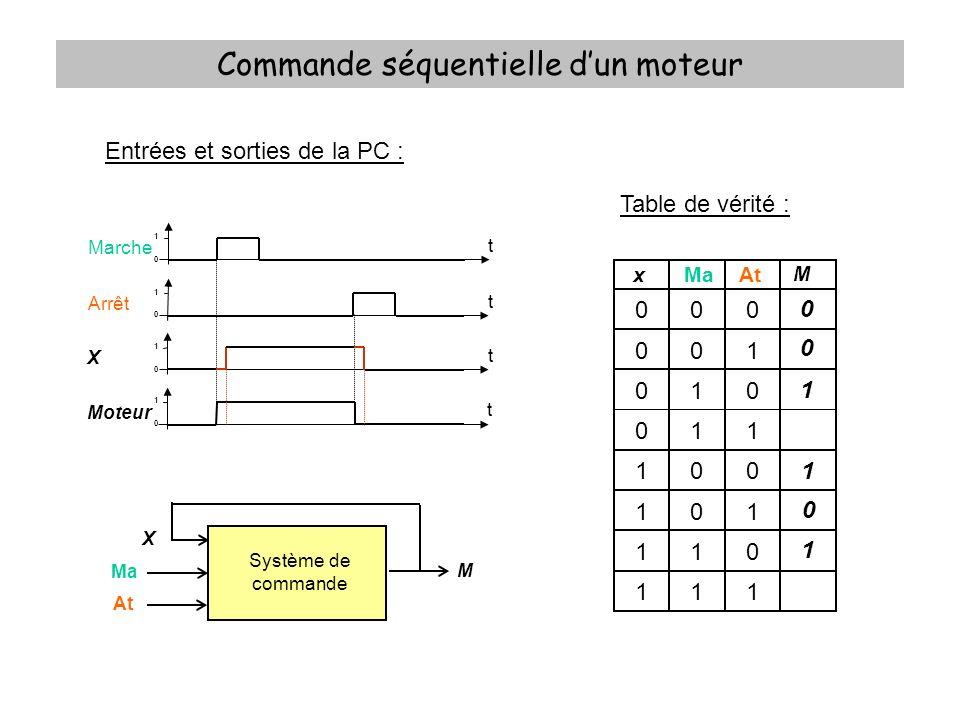 Commande séquentielle dun moteur Entrées et sorties de la PC : Table de vérité : xMaAt M 000 001 010 011 100 101 110 111 0 Système de commande Ma At M