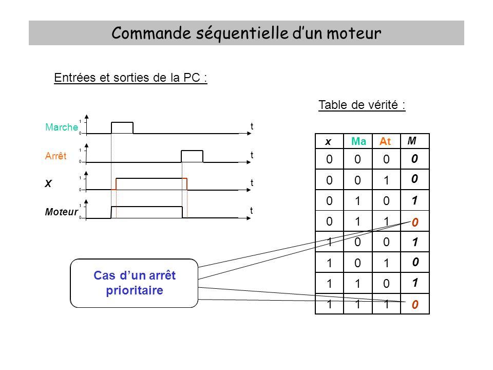 Commande séquentielle dun moteur Entrées et sorties de la PC : Table de vérité : xMaAt M 000 001 010 011 100 101 110 111 0 1 0 Marche t 1 0 Arrêt t 1
