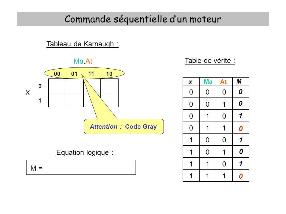 Commande séquentielle dun moteur Table de vérité : xMaAt M 000 001 010 011 100 101 110 111 0 0 0 1 1 1 0 0 Equation logique : Tableau de Karnaugh : Ma