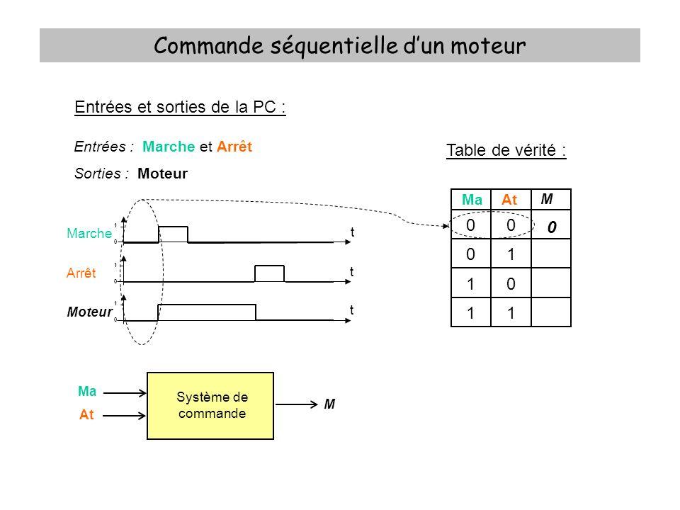 Commande séquentielle dun moteur Table de vérité : xMaAt M 000 001 010 011 100 101 110 111 0 0 0 1 1 1 0 0 Equation logique : Tableau de Karnaugh : Ma.At 0001 11 10 0 0001 X 1 1001 X.At Ma.At M = X.At + Ma.At = At.(X + Ma)