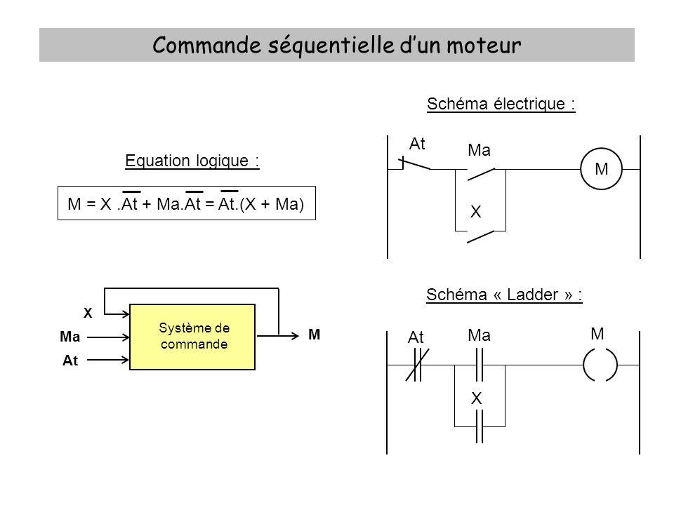 Commande séquentielle dun moteur Equation logique : M = X.At + Ma.At = At.(X + Ma) Schéma électrique : Schéma « Ladder » : M Ma At X M Ma At X Système