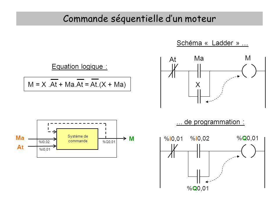 Commande séquentielle dun moteur Equation logique : M = X.At + Ma.At = At.(X + Ma) Schéma « Ladder » …... de programmation : Système de commande Ma At