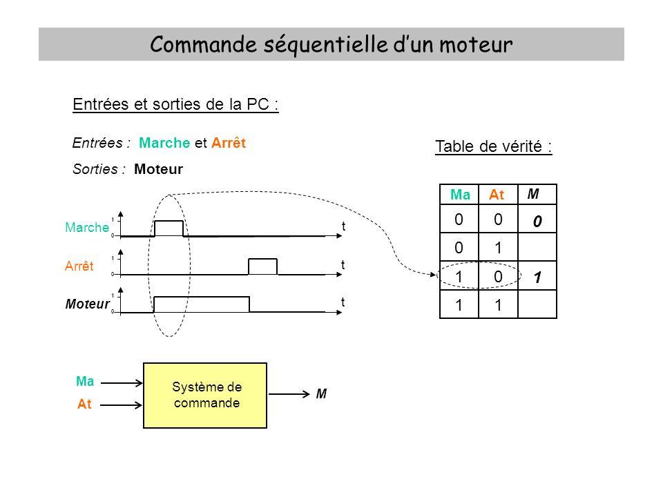 Commande séquentielle dun moteur Equation logique : M = X.At + Ma.At = At.(X + Ma) Système de commande Ma At M X