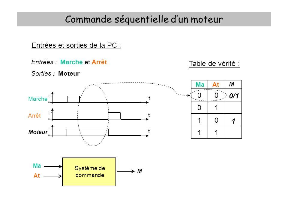 Commande séquentielle dun moteur Table de vérité : xMaAt M 000 001 010 011 100 101 110 111 0 0 0 1 1 1 0 0 Equation logique : Tableau de Karnaugh : Ma.At 0 X 1 M = 0001 11 10 Attention : Code Gray