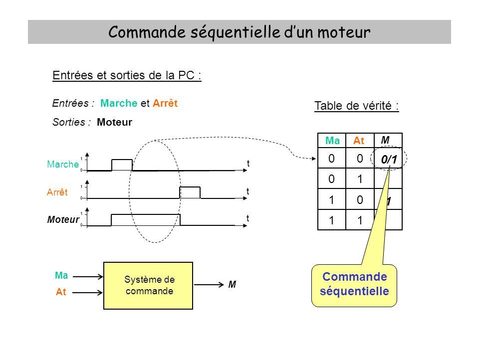 Commande séquentielle dun moteur Table de vérité : xMaAt M 000 001 010 011 100 101 110 111 0 0 0 1 1 1 0 0 Equation logique : Tableau de Karnaugh : Ma.At 0001 11 10 0 0 X 1 M =