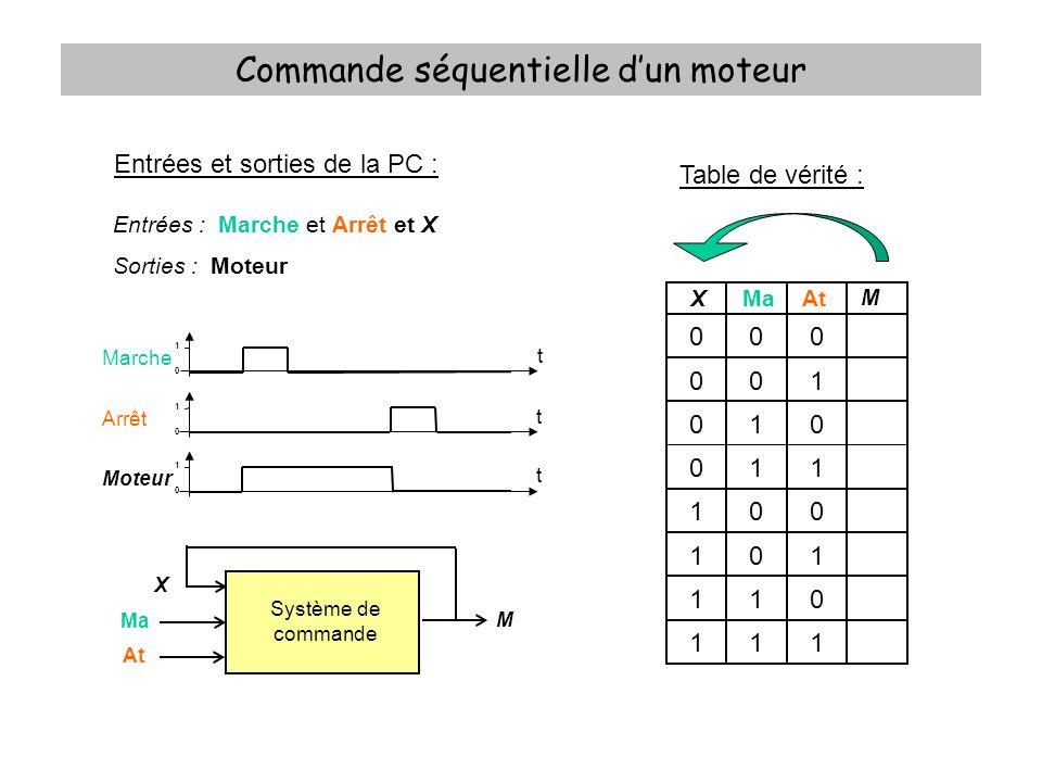 Commande séquentielle dun moteur Equation logique : M = X.At + Ma.At = At.(X + Ma) Schéma « Ladder » … Système de commande Ma At M X M Ma At X