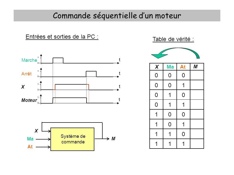 Commande séquentielle dun moteur Entrées et sorties de la PC : Table de vérité : xMaAt M 000 001 010 011 100 101 110 111 0 Système de commande Ma At M X 1 0 Marche t 1 0 Arrêt t 1 0 Moteur t 1 0 X t