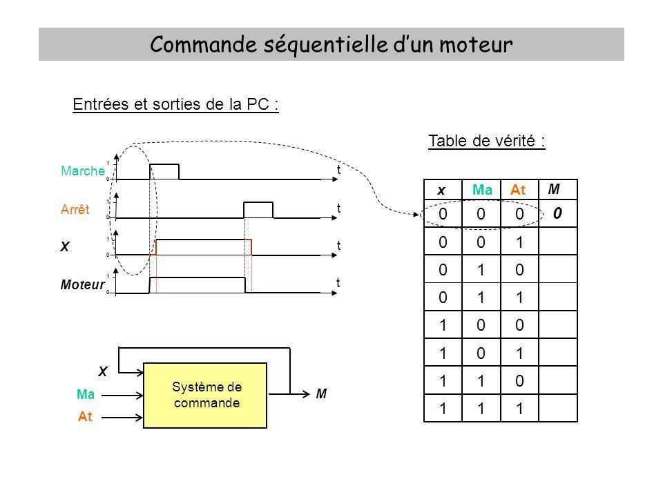 Commande séquentielle dun moteur Entrées et sorties de la PC : Table de vérité : xMaAt M 000 001 010 011 100 101 110 111 0 Système de commande Ma At M X 1 0 Marche t 1 0 Arrêt t 1 0 Moteur t 1 0 X t 1