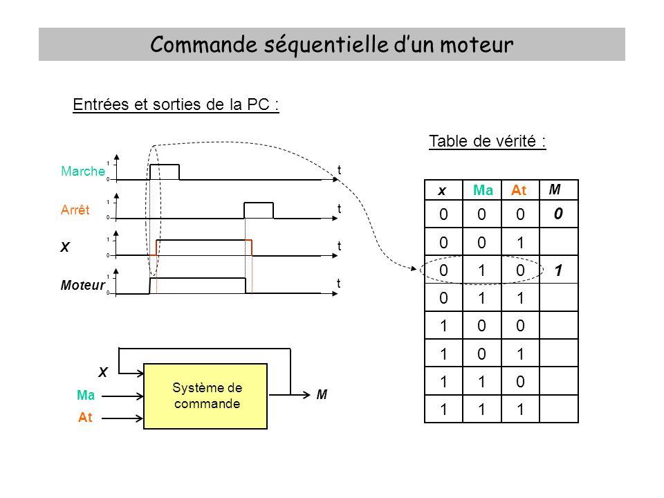 Commande séquentielle dun moteur Table de vérité : xMaAt M 000 001 010 011 100 101 110 111 0 0 0 1 1 1 0 0 Equation logique : Tableau de Karnaugh : Ma.At 0001 11 10 0 0001 X 1 1001 M =