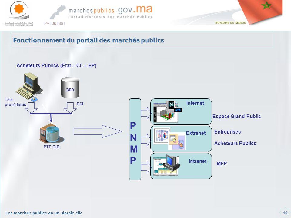 Les marchés publics en un simple clic 10 Fonctionnement du portail des marchés publics PTF GID BDD Acheteurs Publics (État – CL – EP) EDI Télé procédu