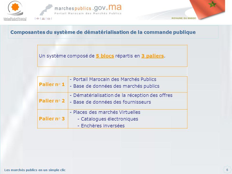 Les marchés publics en un simple clic 6 Composantes du système de dématérialisation de la commande publique Un système composé de 5 blocs répartis en