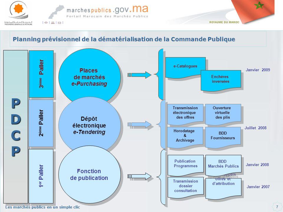 Les marchés publics en un simple clic 7 Publication Programmes PDCPPDCP Places de marchés e-Purchasing Places de marchés e-Purchasing Dépôt électroniq