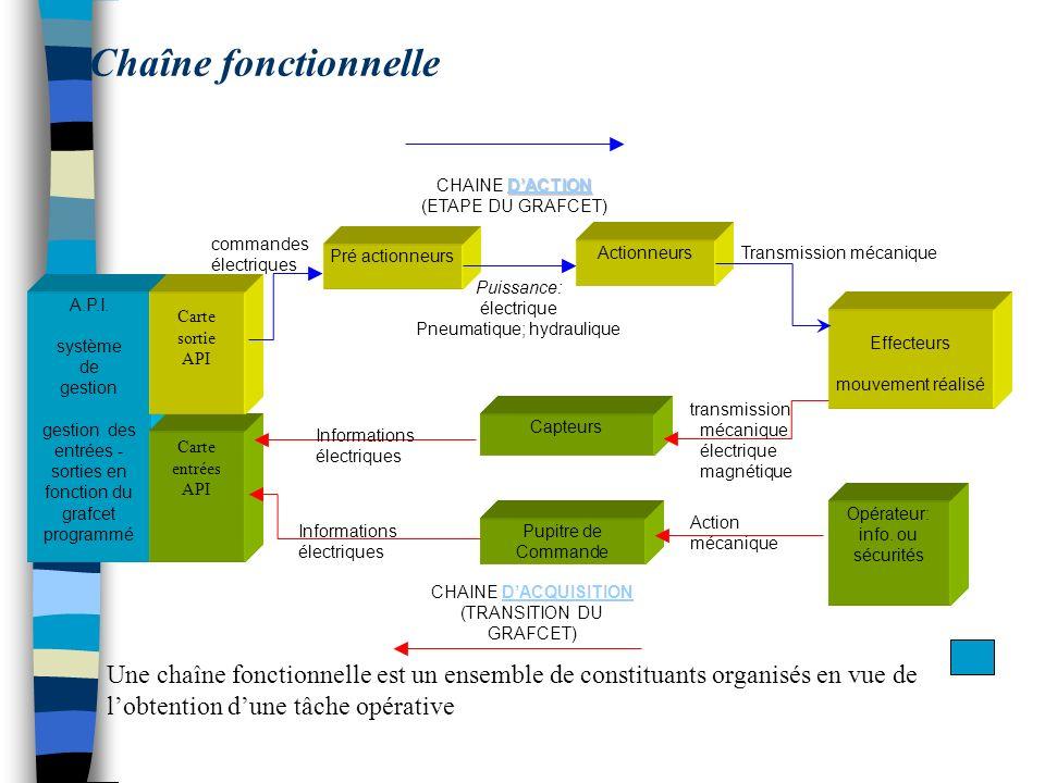 A.P.I. système de gestion gestion des entrées - sorties en fonction du grafcet programmé Pré actionneurs Actionneurs Effecteurs mouvement réalisé Capt