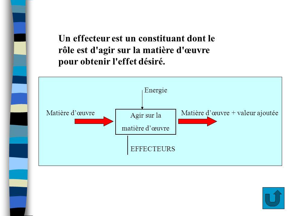Effecteur def Un effecteur est un constituant dont le rôle est d'agir sur la matière d'œuvre pour obtenir l'effet désiré. Agir sur la matière dœuvre E