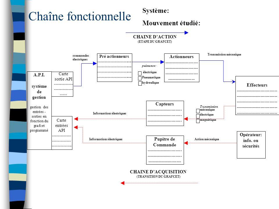 A.P.I. système de gestion gestion des entrées - sorties en fonction du grafcet programmé Pré actionneurs ------------------------ --------------------