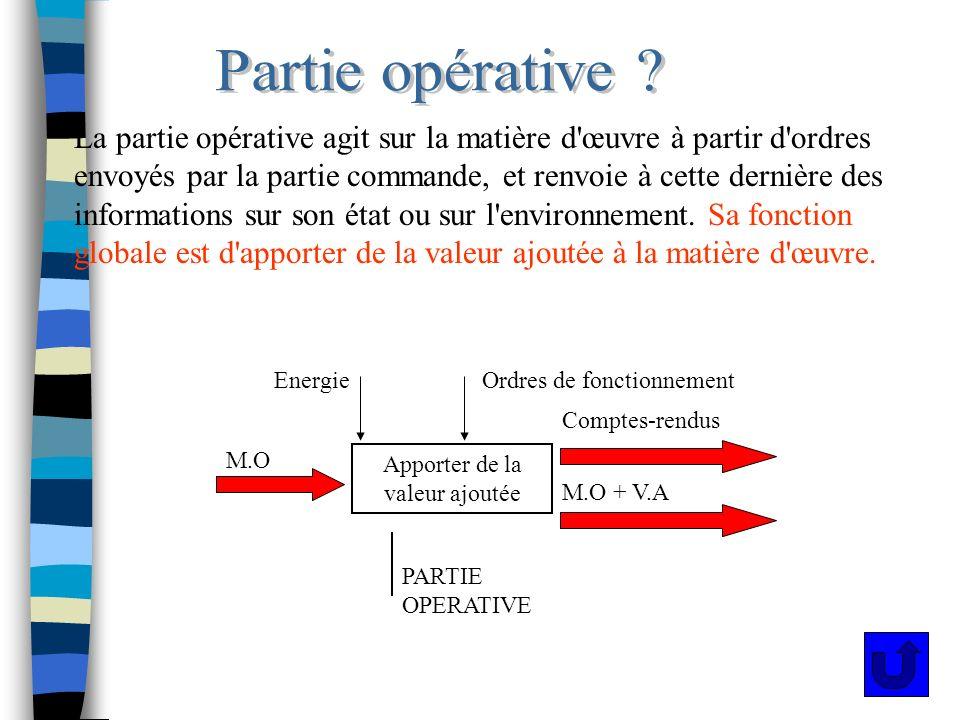 La partie opérative agit sur la matière d'œuvre à partir d'ordres envoyés par la partie commande, et renvoie à cette dernière des informations sur son