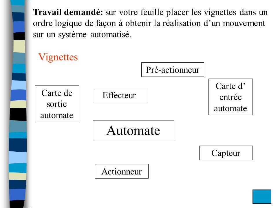 Travail demandé: sur votre feuille placer les vignettes dans un ordre logique de façon à obtenir la réalisation dun mouvement sur un système automatis