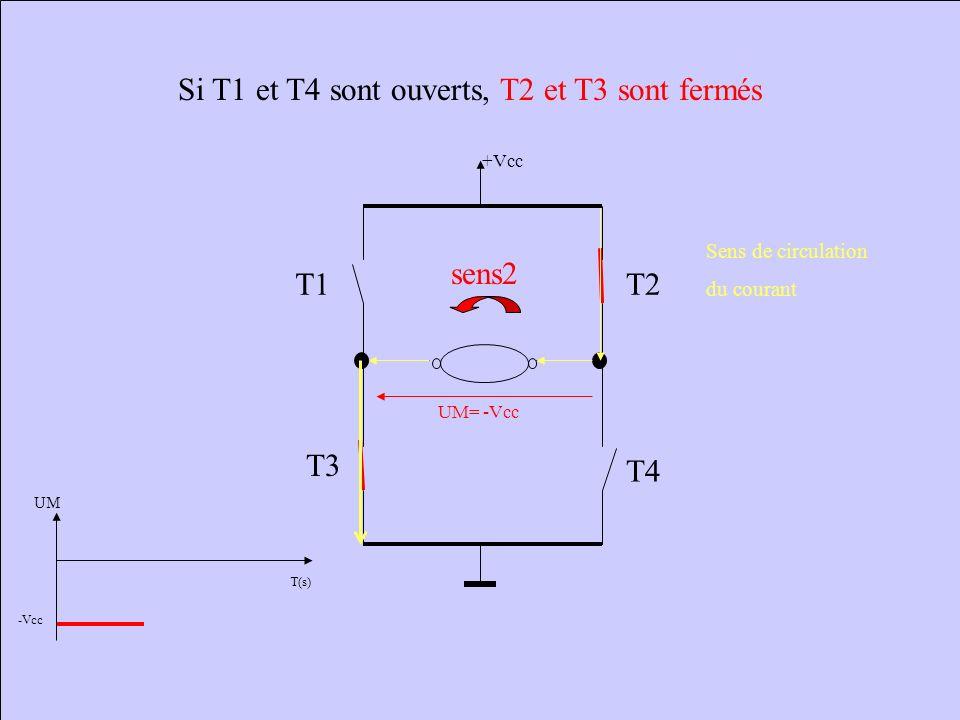T(s) UM +Vcc Si T1 et T4 sont fermés, T2 et T3 sont ouverts +Vcc T1 T4 T2 T3 UM= +Vcc sens1 Sens de circulation du courant Le moteur tourne dans le se