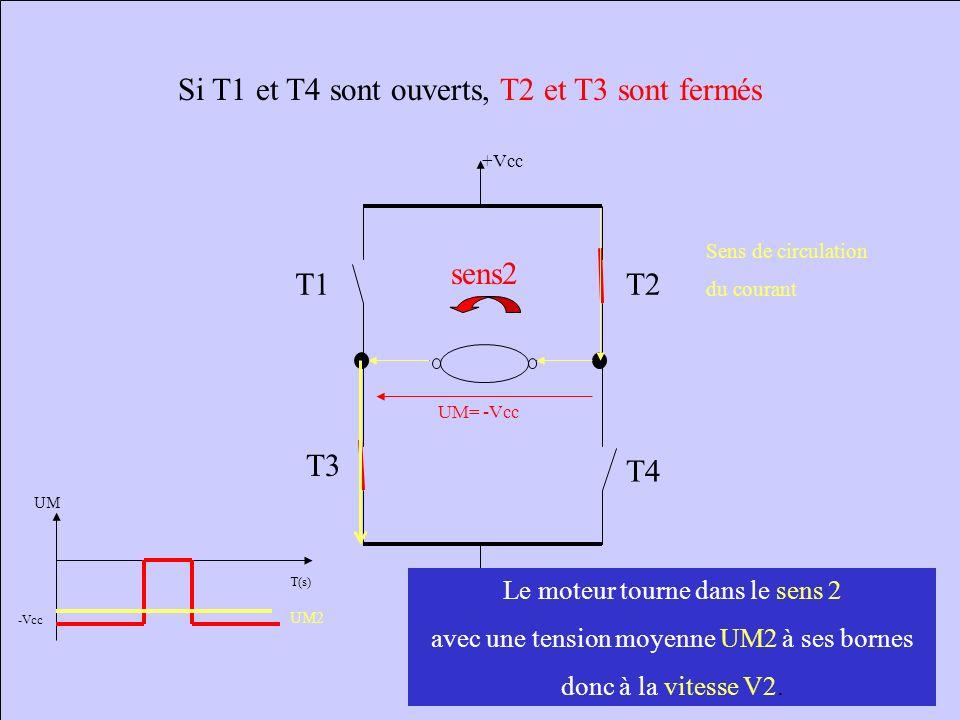 Si T1,T3 et T4 sont ouverts, T2 est fermé +Vcc T1 T4 T2 T3 UM = 0V sens2 Aucune circulation du courant T(s) UM -Vcc C est l inertie du moteur qui fait