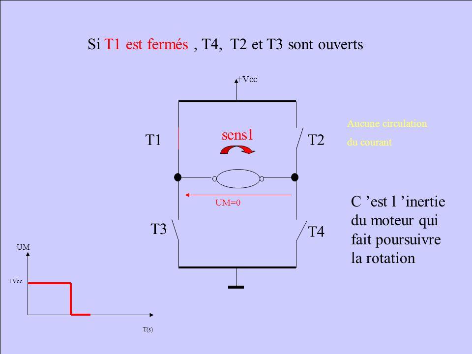 Si T1 et T4 sont fermés, T2 et T3 sont ouverts +Vcc T1 T4 T2 T3 UM= +Vcc sens1 Sens de circulation du courant T(s) UM +Vcc