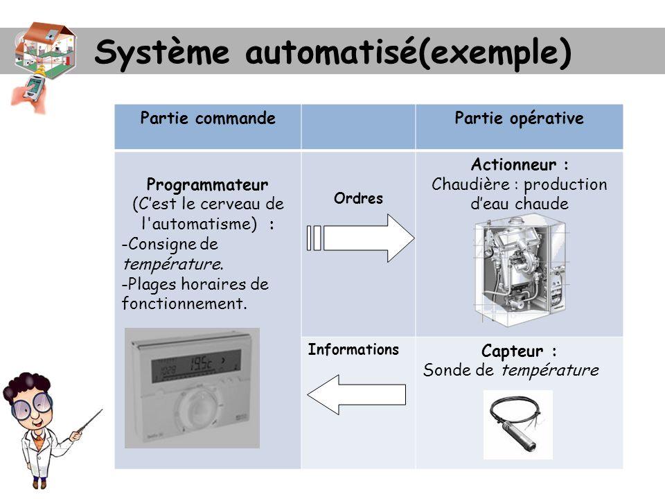Système automatisé(exemple) Partie commandePartie opérative Programmateur (Cest le cerveau de l'automatisme) : -Consigne de température. -Plages horai