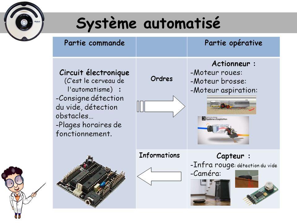 Système automatisé Partie commandePartie opérative Circuit électronique (Cest le cerveau de l'automatisme) : -Consigne détection du vide, détection ob