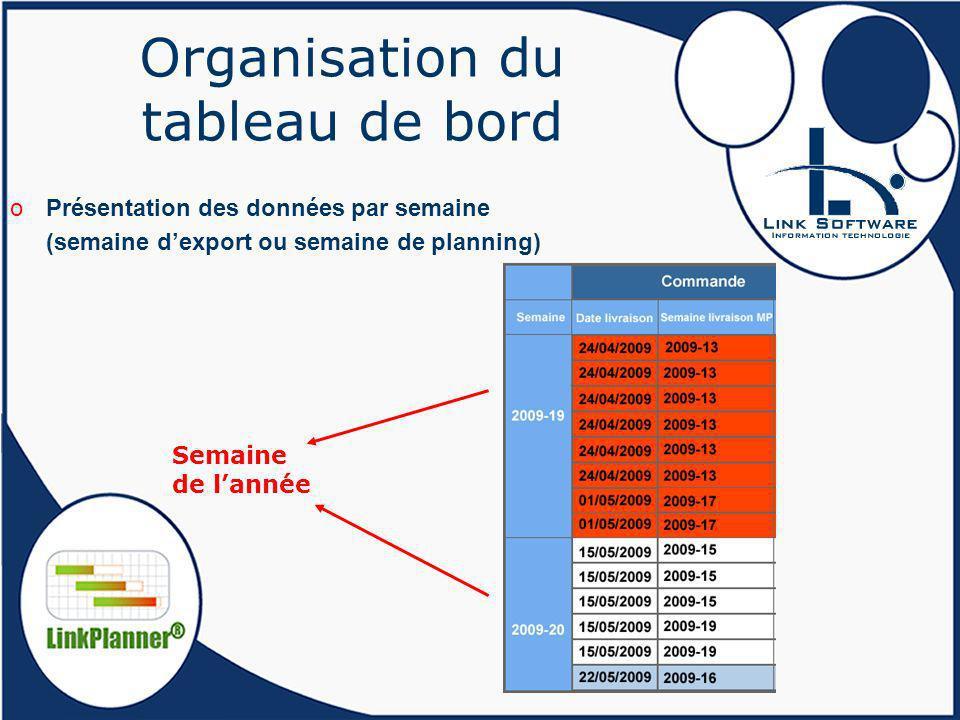 Organisation du tableau de bord oPrésentation des données par semaine (semaine dexport ou semaine de planning) Semaine de lannée