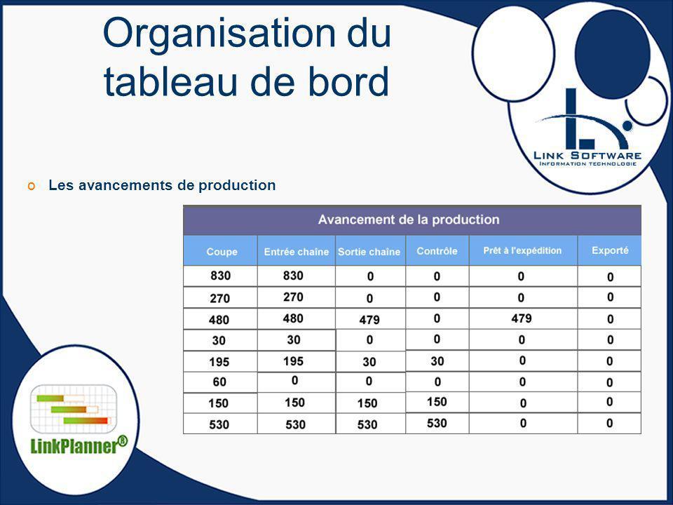Organisation du tableau de bord oLes avancements de production