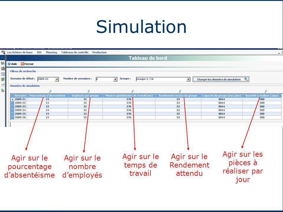Simulation Agir sur le pourcentage dabsentéisme Agir sur le nombre demployés Agir sur le temps de travail Agir sur le Rendement attendu Agir sur les p