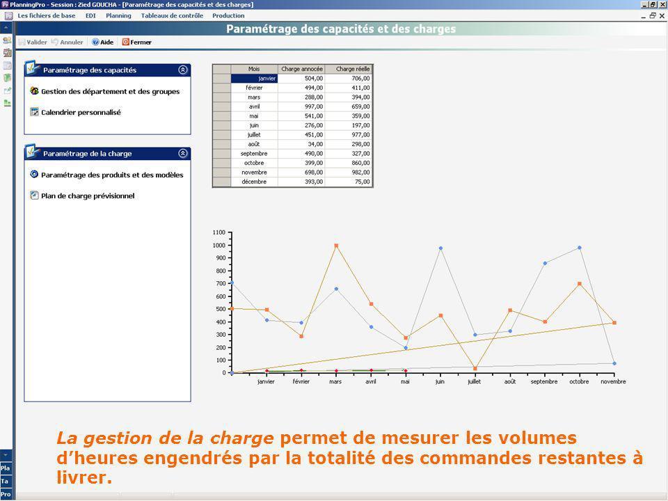 Intégration des capacités LinkPlanner® intègre dans son planning une gestion de la charge : Gestion des données de présence par groupe et par semaine