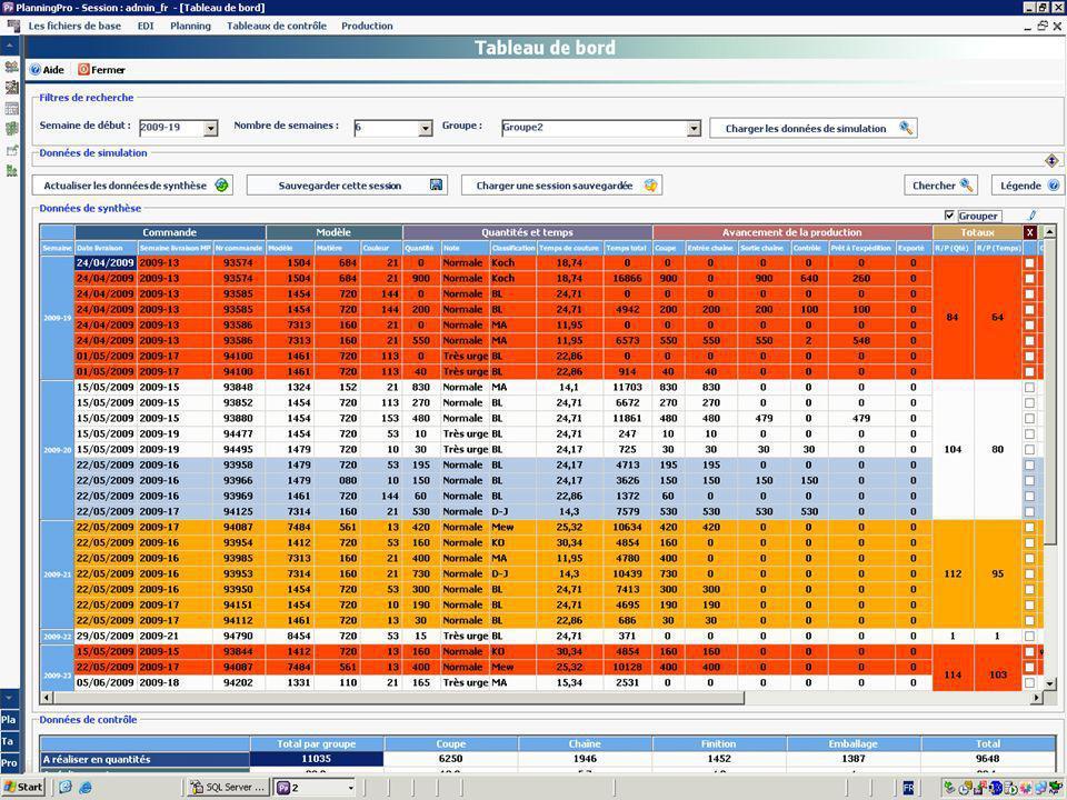 Tableau de bord Dispatching intelligent des quantités produites et livrées.