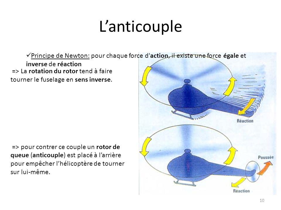 Lanticouple 10 => La rotation du rotor tend à faire tourner le fuselage en sens inverse. => pour contrer ce couple un rotor de queue (anticouple) est