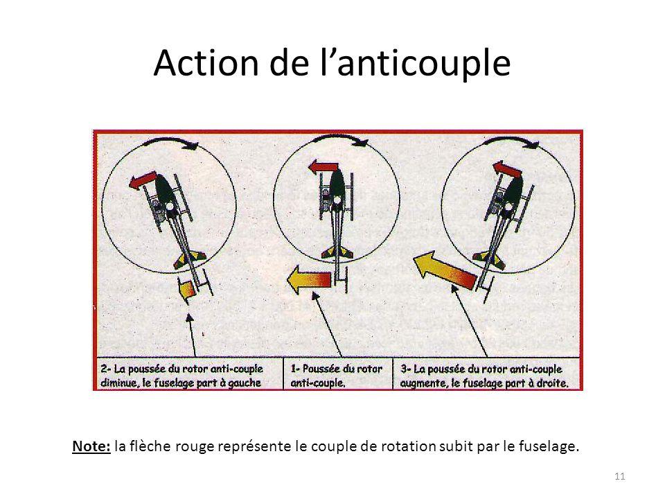 Action de lanticouple 11 Note: la flèche rouge représente le couple de rotation subit par le fuselage.