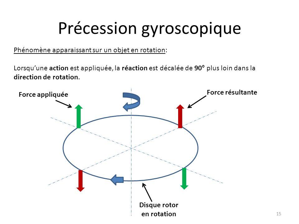 Précession gyroscopique 15 Phénomène apparaissant sur un objet en rotation: Lorsquune action est appliquée, la réaction est décalée de 90° plus loin d
