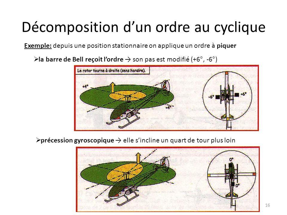 Décomposition dun ordre au cyclique 16 Exemple: depuis une position stationnaire on applique un ordre à piquer la barre de Bell reçoit lordre son pas