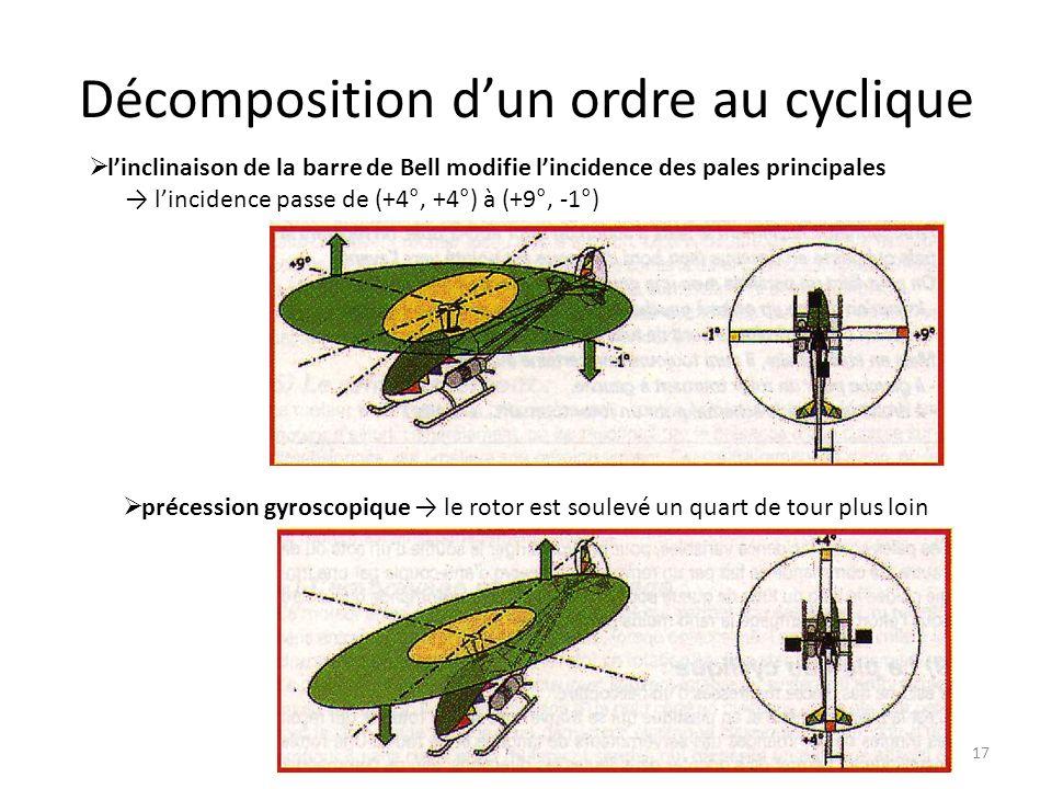 Décomposition dun ordre au cyclique 17 linclinaison de la barre de Bell modifie lincidence des pales principales lincidence passe de (+4°, +4°) à (+9°