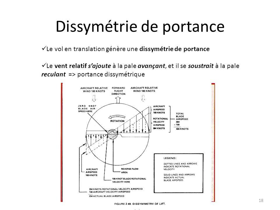 Dissymétrie de portance 18 Le vol en translation génère une dissymétrie de portance Le vent relatif sajoute à la pale avançant, et il se soustrait à l