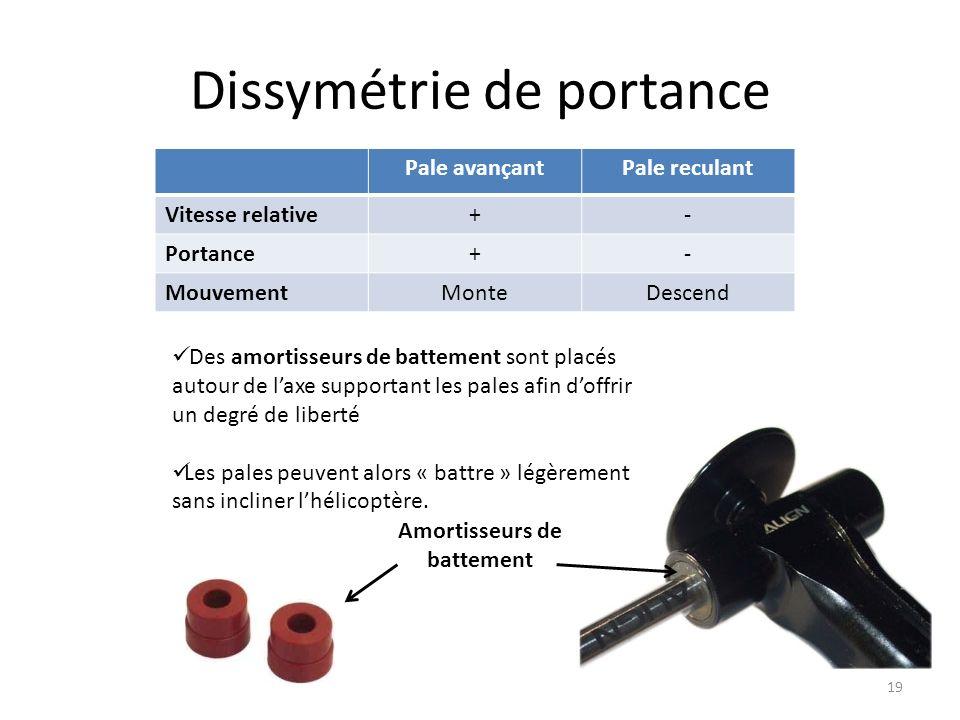 Dissymétrie de portance Pale avançantPale reculant Vitesse relative+- Portance+- MouvementMonteDescend Des amortisseurs de battement sont placés autou
