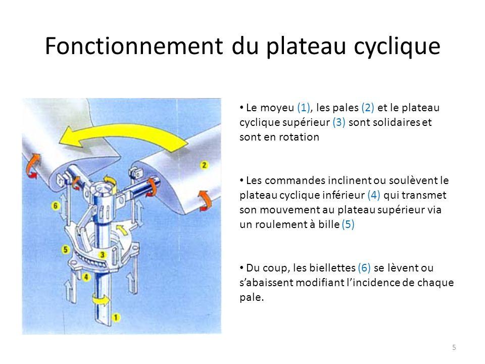 Décomposition dun ordre au cyclique 16 Exemple: depuis une position stationnaire on applique un ordre à piquer la barre de Bell reçoit lordre son pas est modifié (+6°, -6°) précession gyroscopique elle sincline un quart de tour plus loin